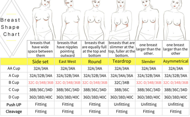 Important Bra Sizing Information